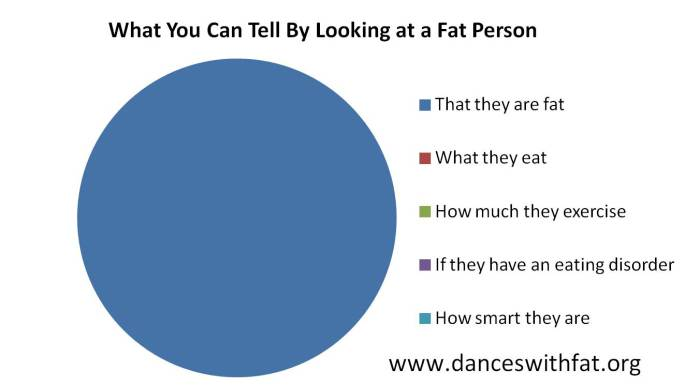 Image courtesy of Ragen Chastain from her blog, Dances with Fat (here).