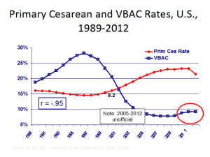 US Vbac C section rates