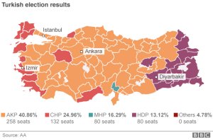 Turkey Election Results